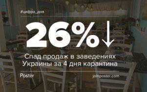 На 26% просели продажи украинских заведений за четыре дня карантина