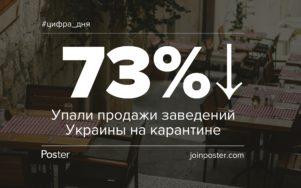На 73% упали продажи заведений в Украине за время карантина